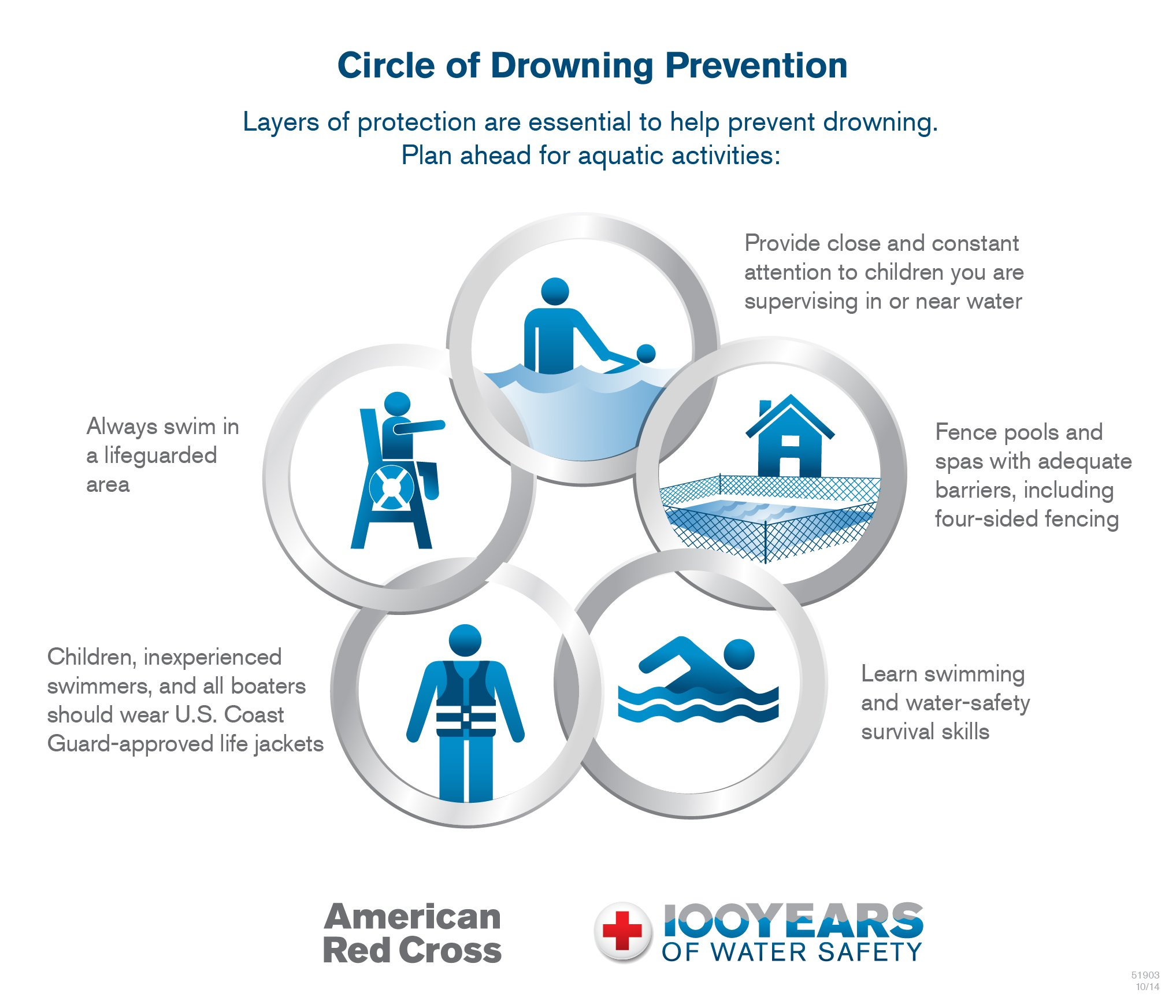 circle of drowning prevention